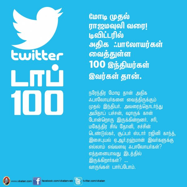 List of top 100 twitter handles with most followers in India