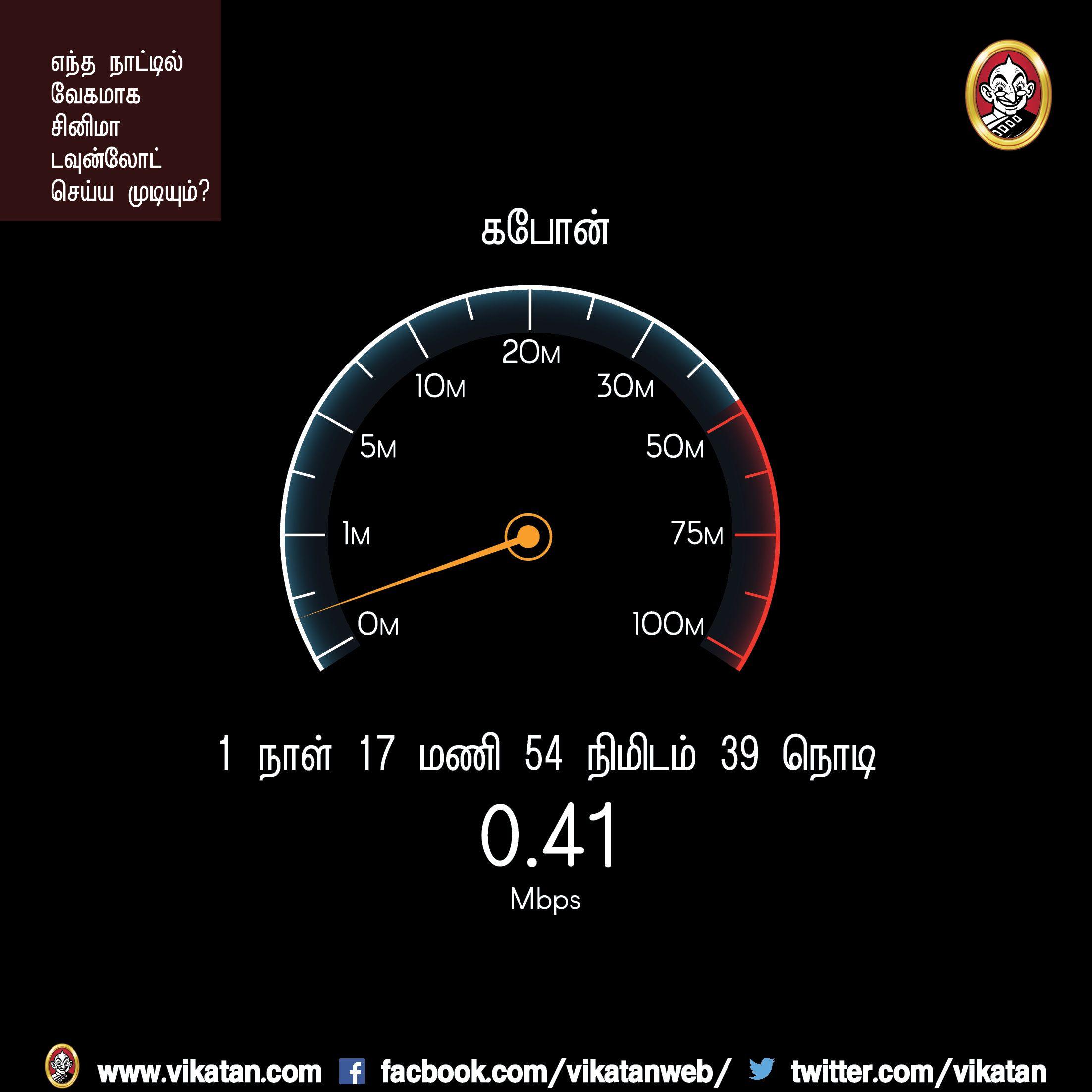 5.ஜி.பி ஃபைல்... எந்த நாட்டில் அது வேகமாக டவுன்லோடு ஆகும்? #VikatanPhotoCards #DataSpeed