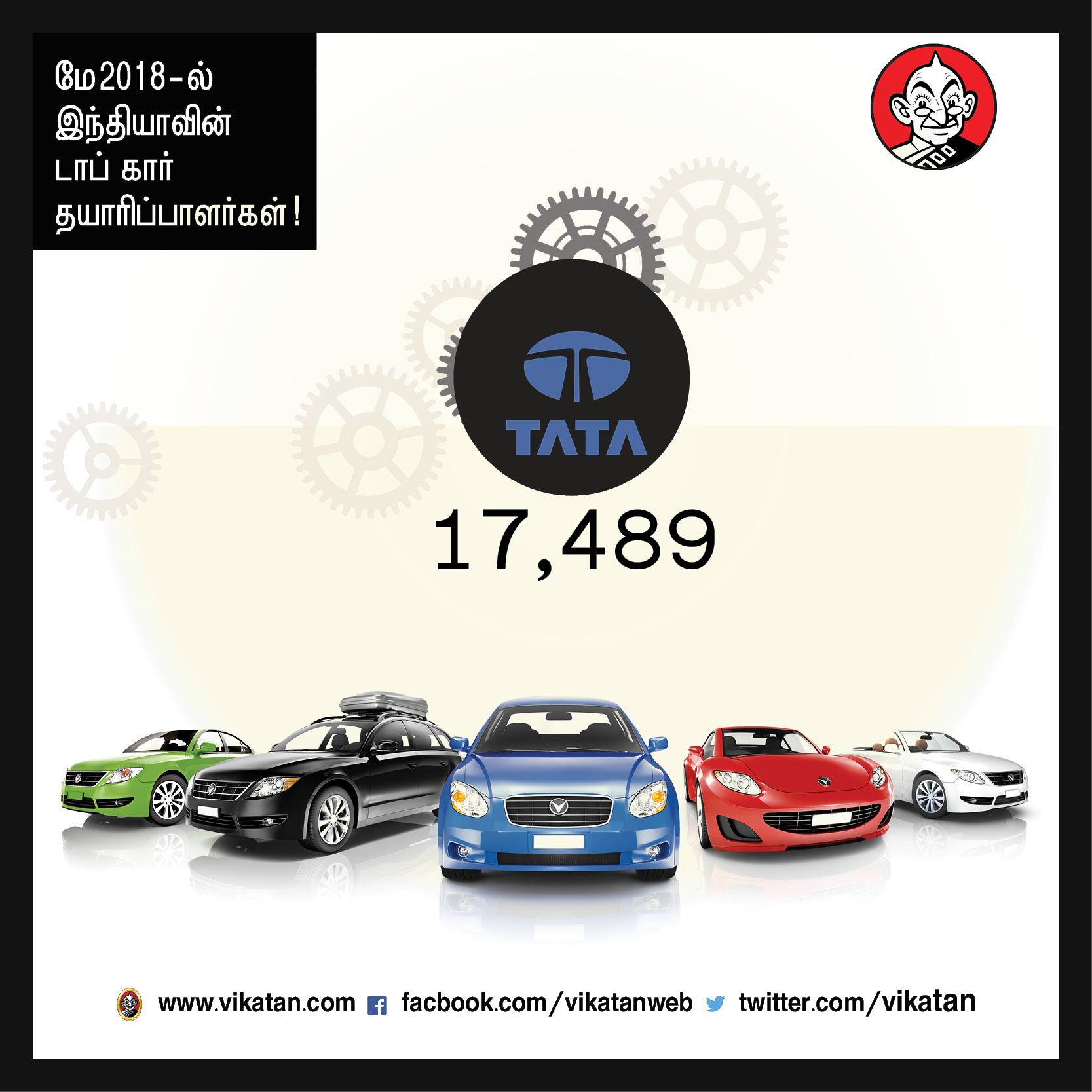 மாருதி 1,61,496... ஃபியட் 49... மே 2018-ல் நிறுவனங்கள் உற்பத்தி செய்த கார்கள்! #VikatanPhotoCards