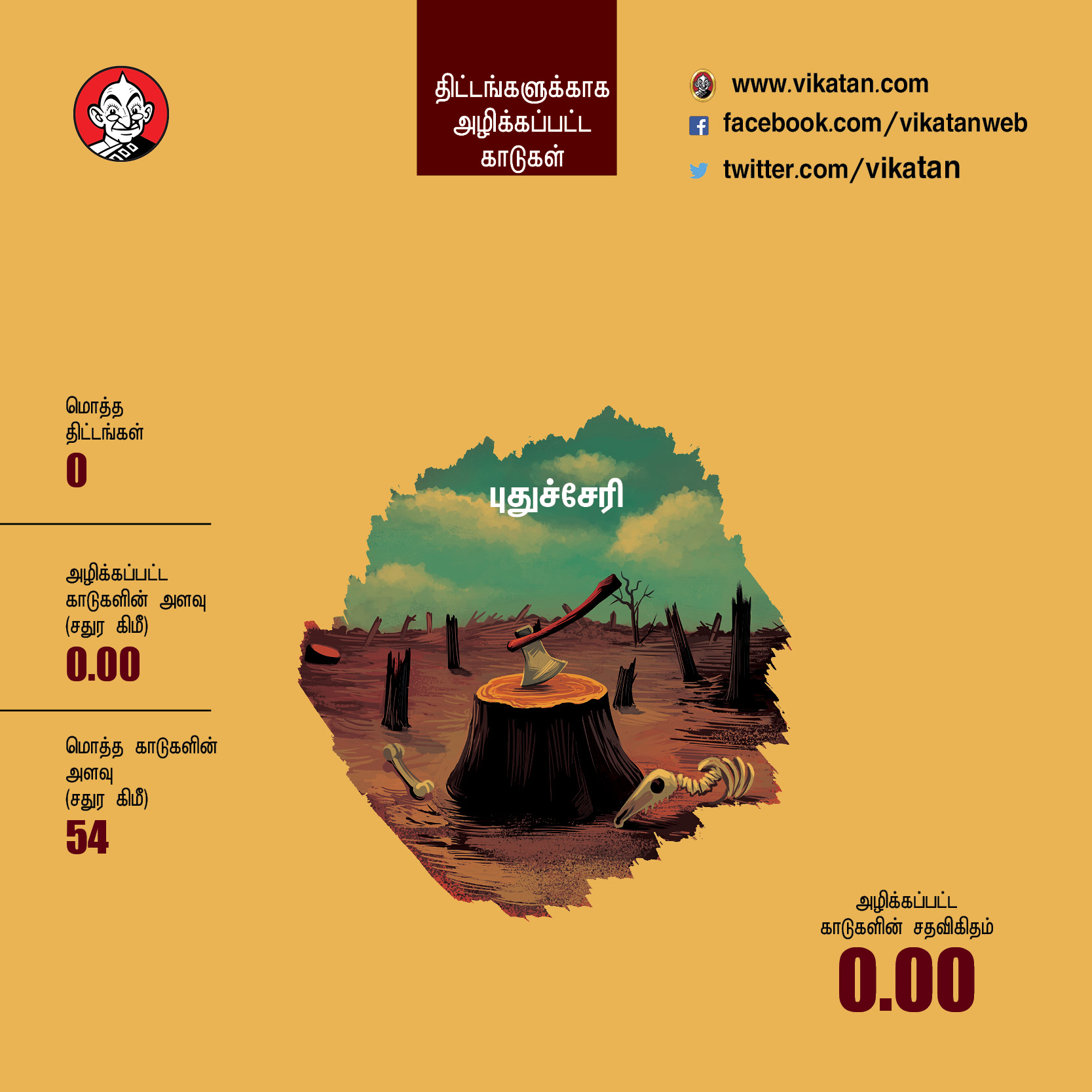 30 ஆண்டுகளில் வளர்ச்சிக்காக இந்திய மாநிலங்கள் அழித்த காடுகள் எவ்வளவு? #VikatanPhotoCards