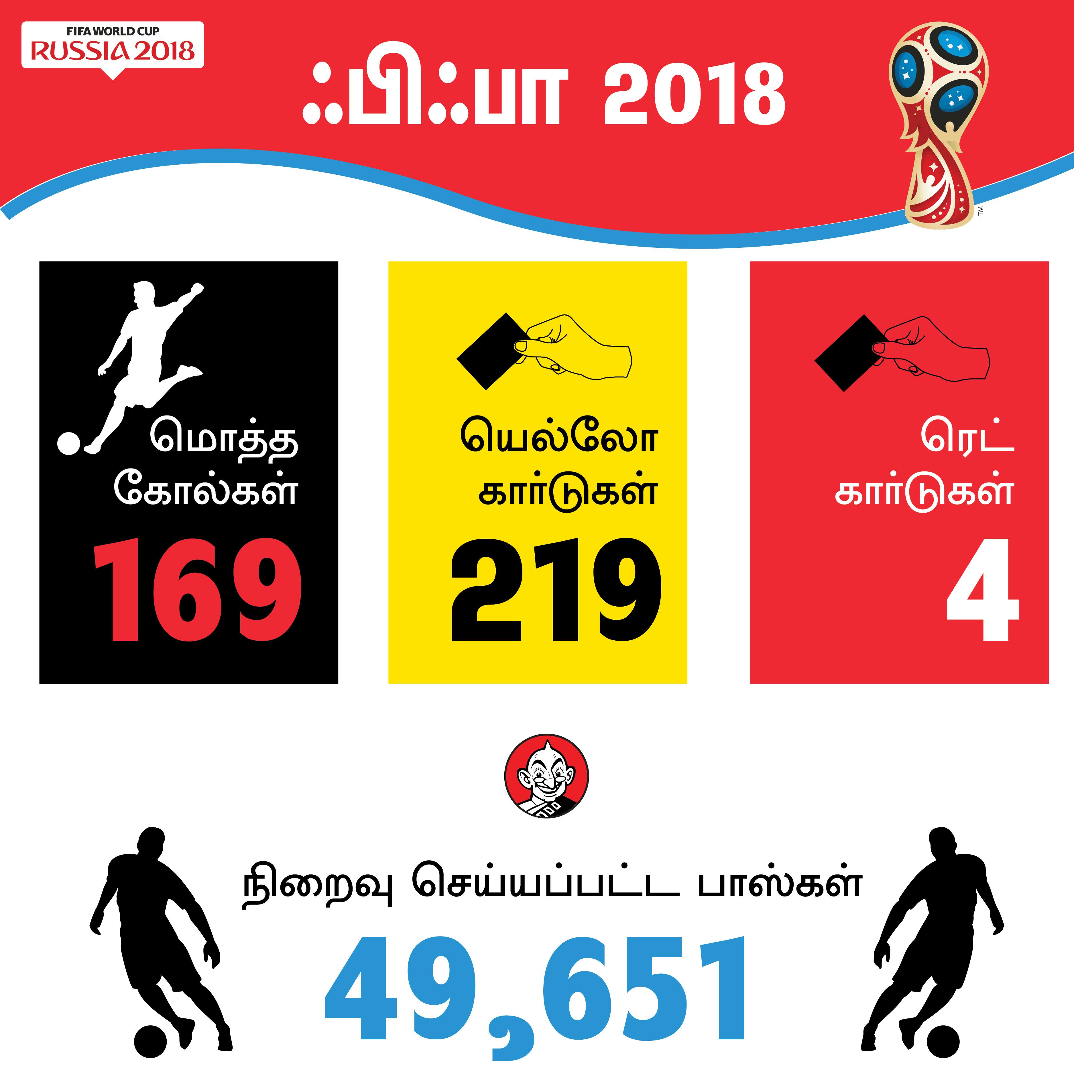 169 கோல்கள், மோட்ரிச்சுக்கு கோல்டன் பால், கோல்டன் ஷூ  ஹேரி கேன்... உலகக் கோப்பை சுவாரஸ்யம்!  #VikatanPhotoCards