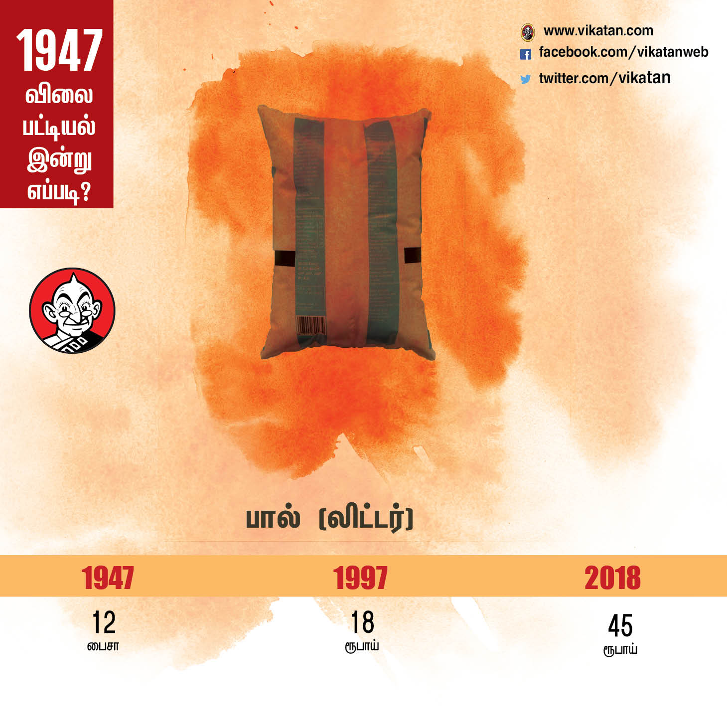பால் 12 பைசா... பெட்ரோல் 27 பைசா... 'ஹிஹி' 1947-ன் விலை பட்டியல்! #VikatanPhotocards