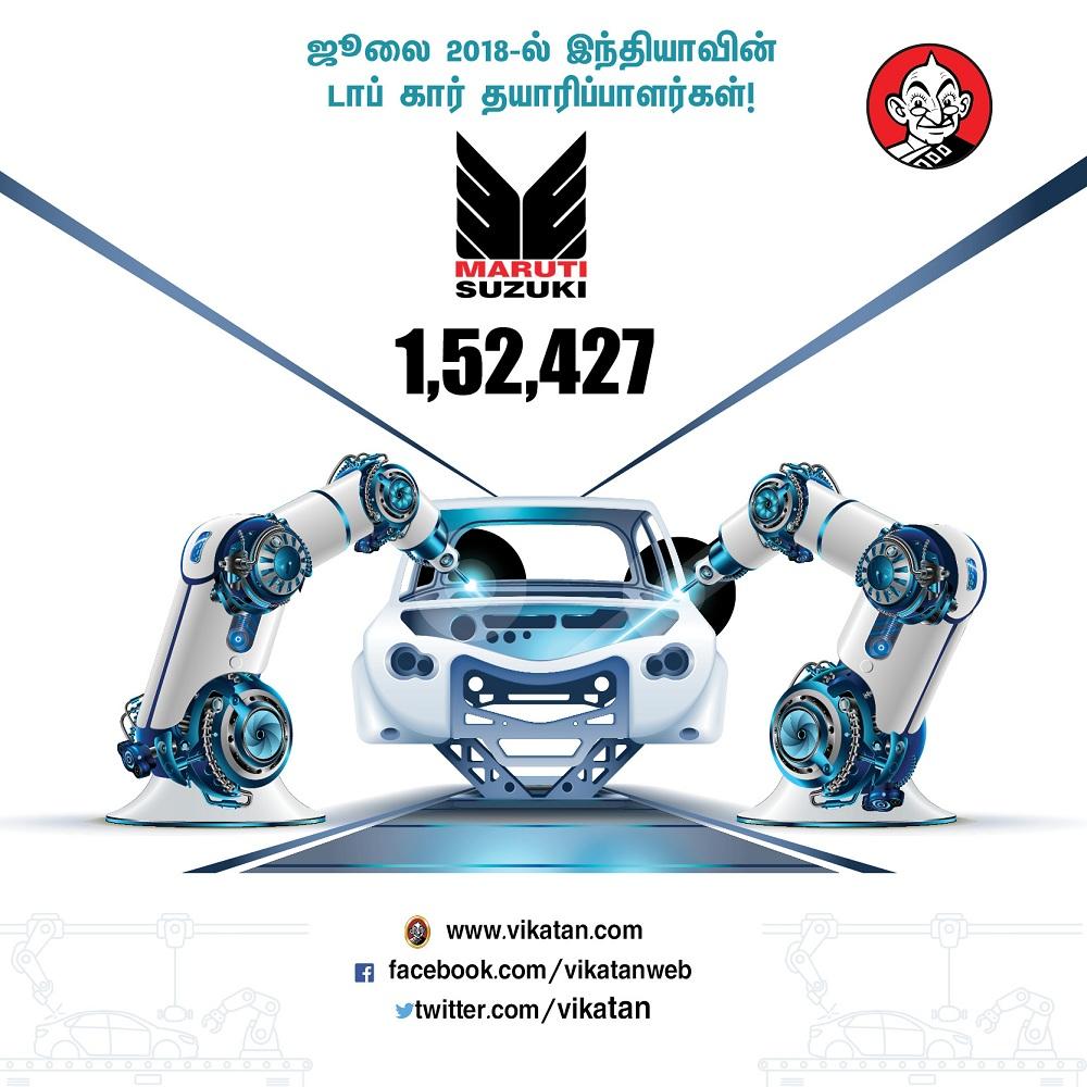 ஃபியட் 29.... மாருதி 1,52,427... ஜூலையில் அதிகளவில் கார் தயாரித்த நிறுவனங்கள்! #VikatanPhotoCards