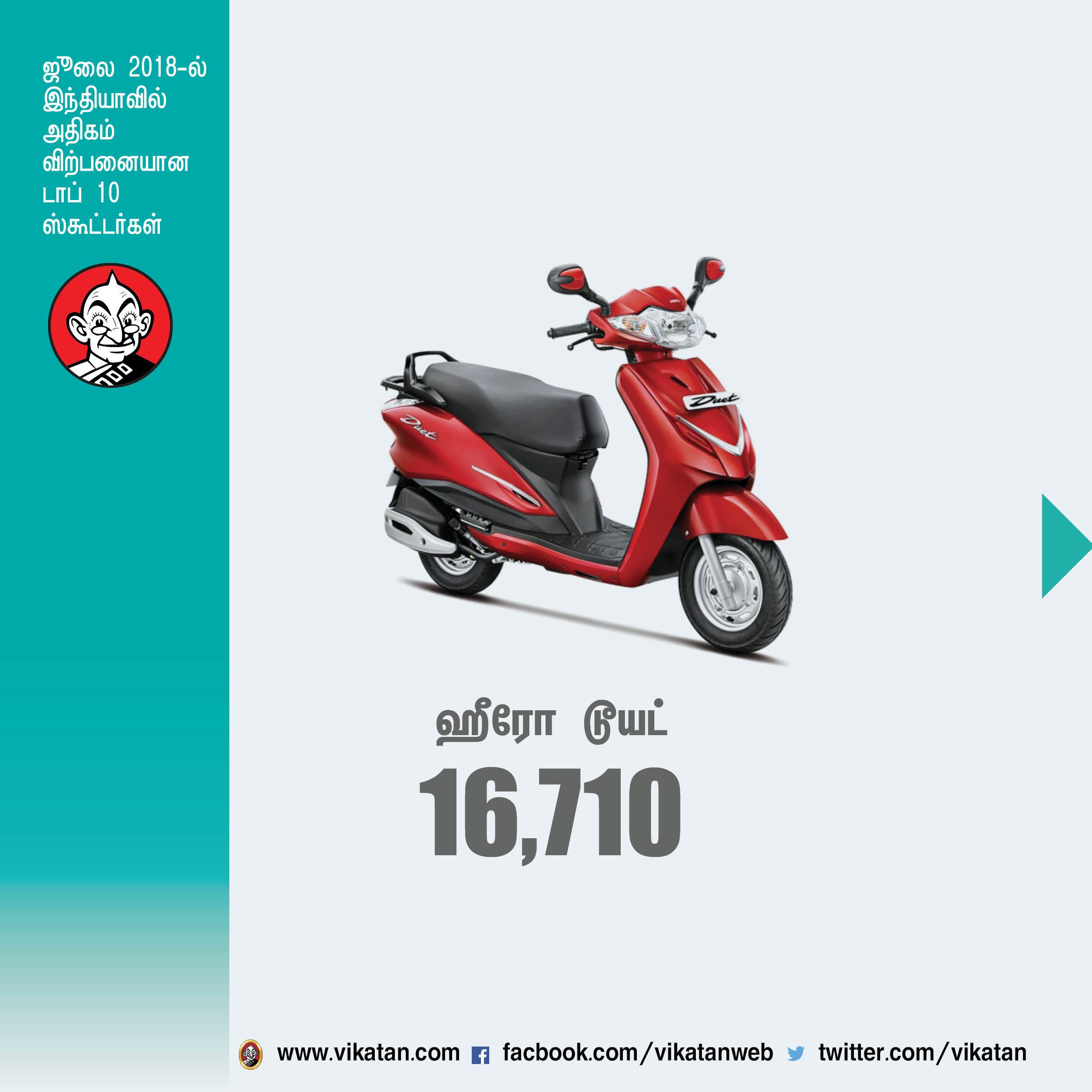 ஜூலை மாதம் இந்தியாவில் அதிகம் விற்பனையான டாப் 10 ஸ்கூட்டர்கள்! #VikatanPhotoCards
