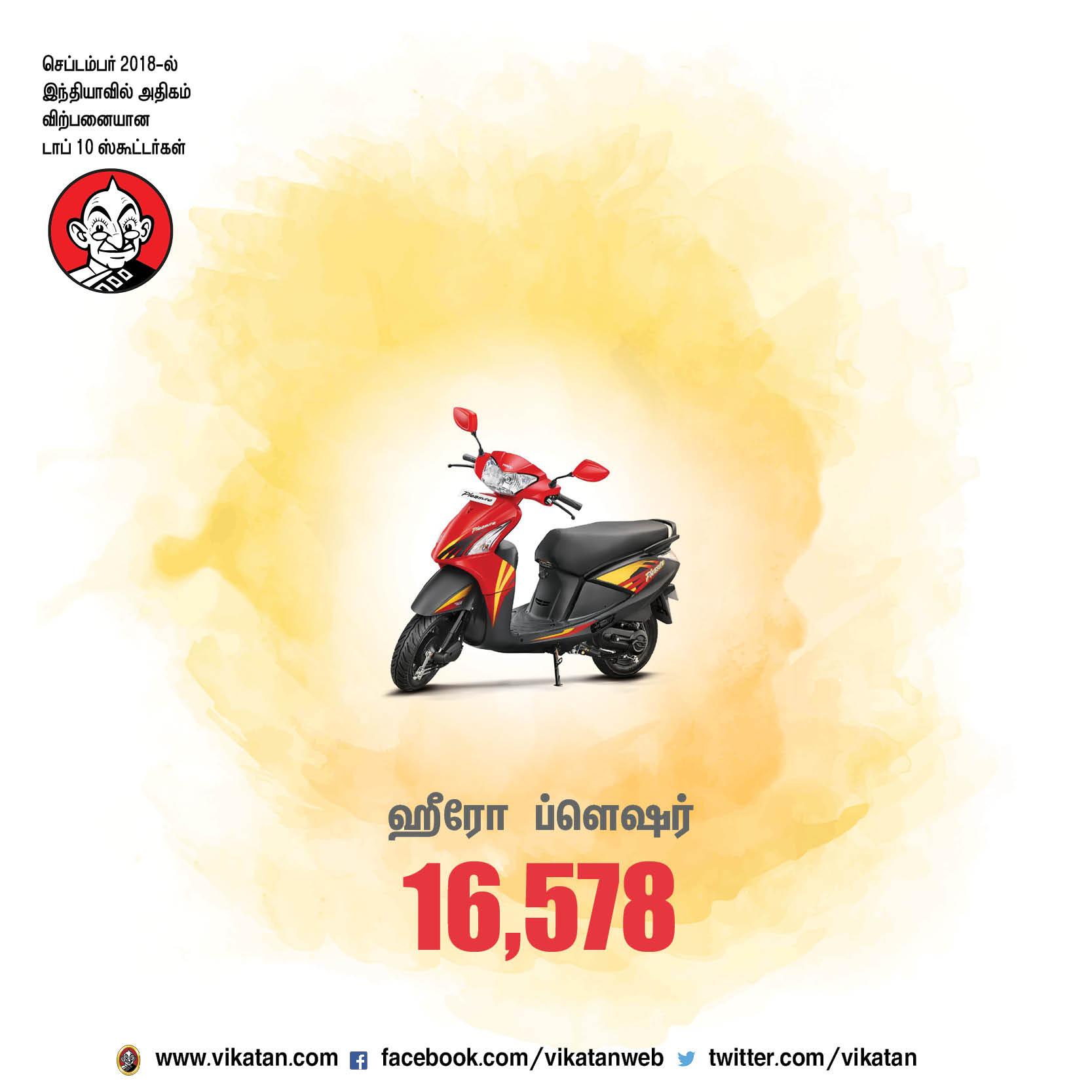செப்டம்பர் 2018-ல் இந்தியாவில் அதிகம் விற்பனையான டாப் 10 ஸ்கூட்டர்கள்!