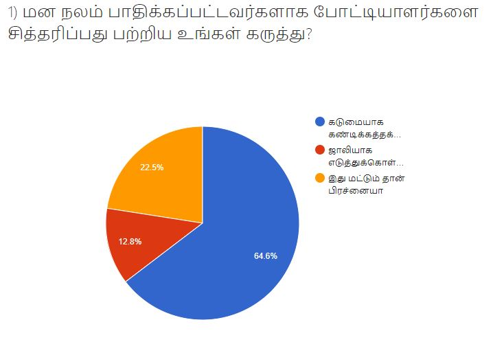 VIkatan BiggBoss Survey