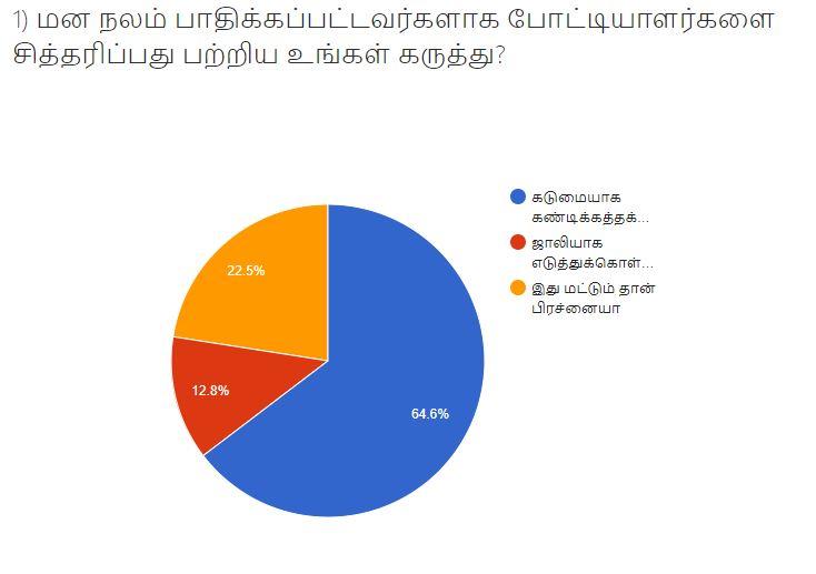 VIkatan BiggBoss Survey