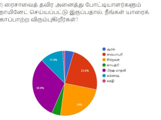 Bigg boss survey