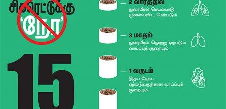 சிகரெட்டுக்கு 'நோ' 15 வருடங்களில் என்னவெல்லாம் நடக்கும்?