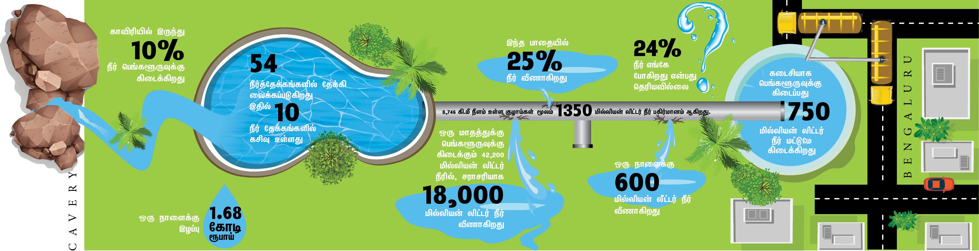 Bengaluru Wasteage of 50% cauvery Water
