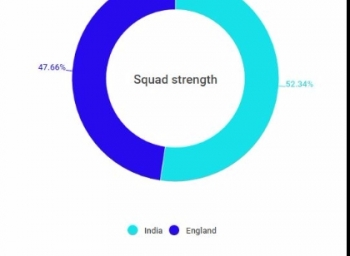 Batting and bowling strengths of India and England