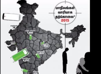 இந்தியா முழுக்க 12,602 விவசாயிகள் தற்கொலை..!  அதிர்ச்சி ரிப்போர்ட் #savefarmers
