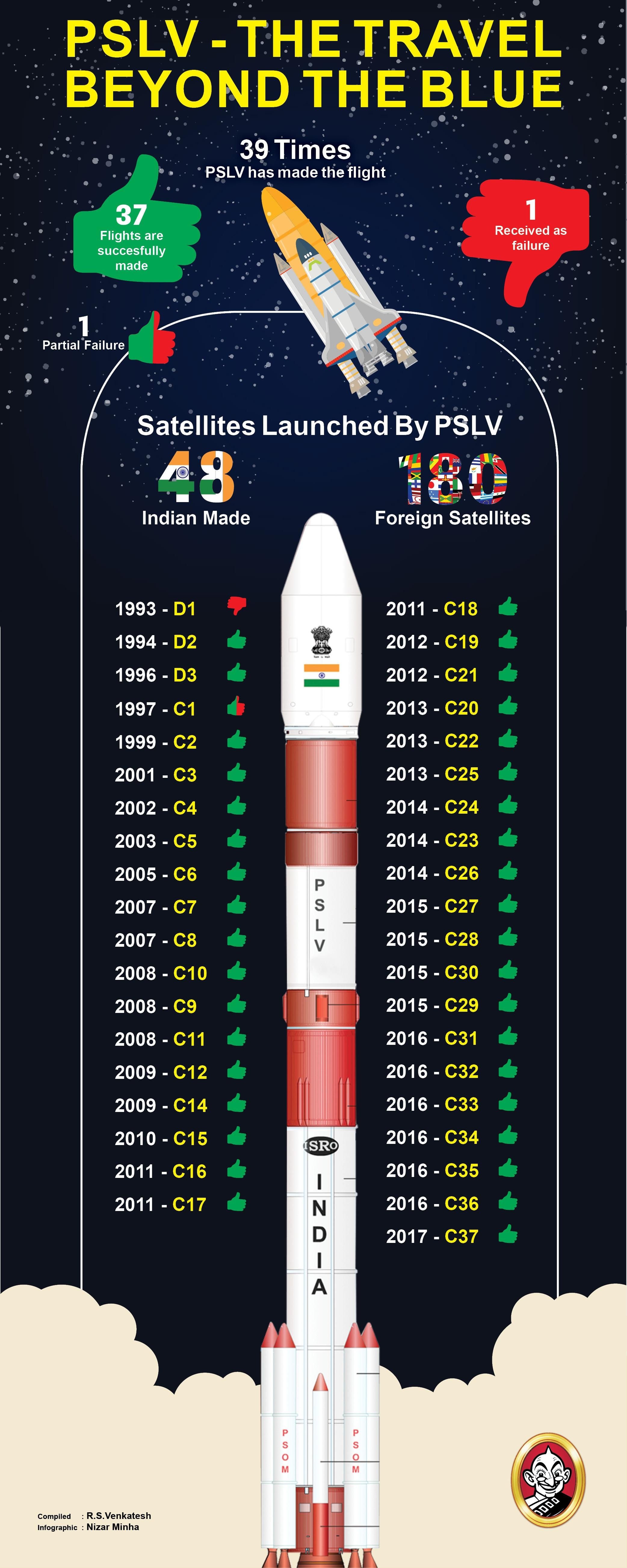 PSLV- The Travel Beyond the Blue!