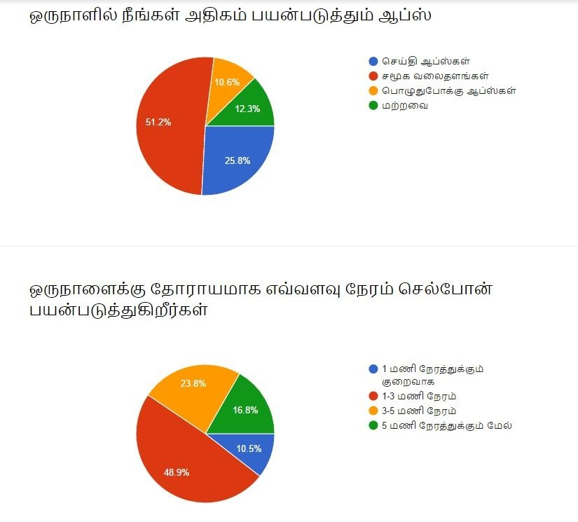 #VikatanSurvey
