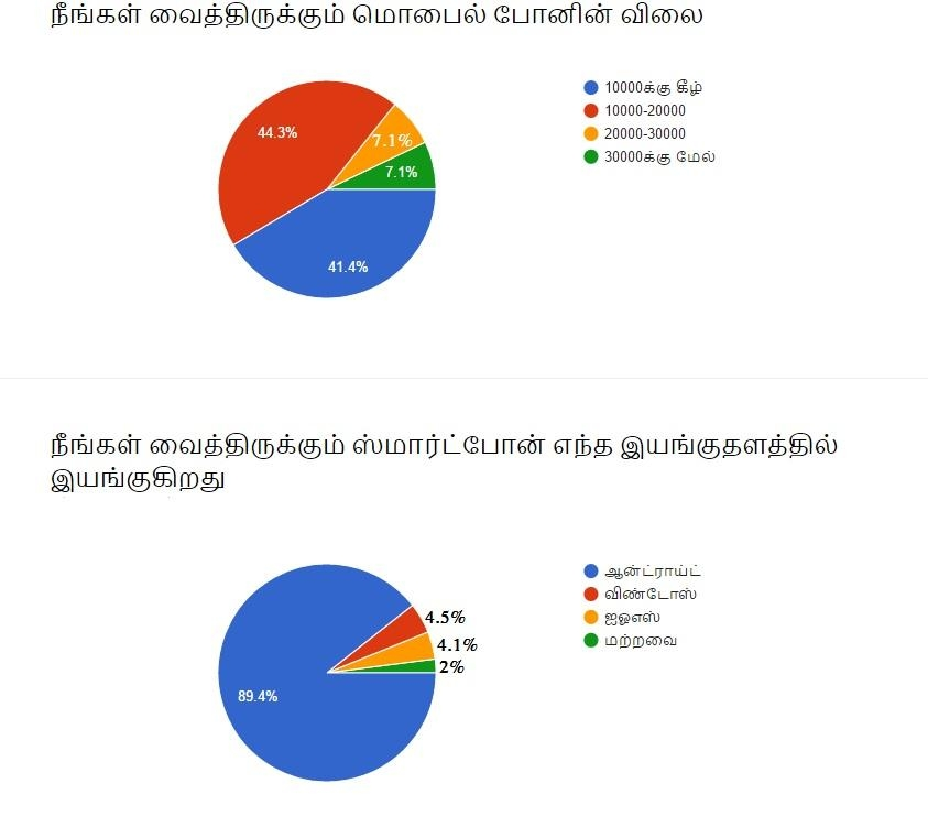 #VikatanSurveyResults