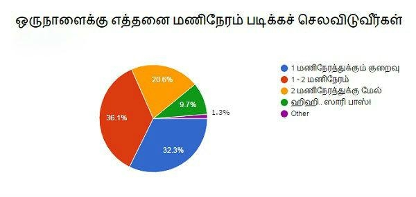 Vikatan Survey Results
