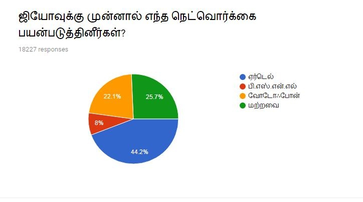 Vikatan survey