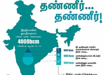 2050ல் இந்தியாவின் தனிநபர் தண்ணீர் தேவை எவ்வளவு இருக்கும்? #SaveWater