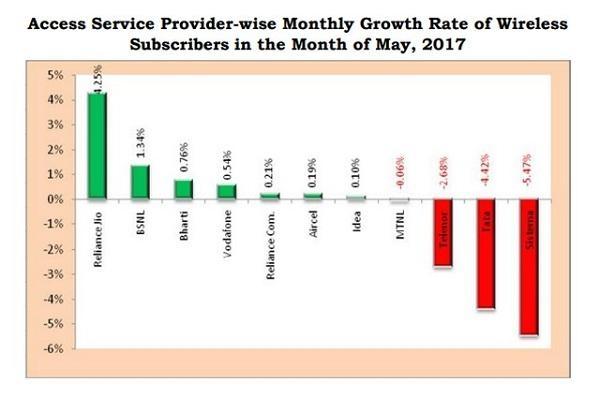 ஜியோ - TRAI Monthly Subcription Report