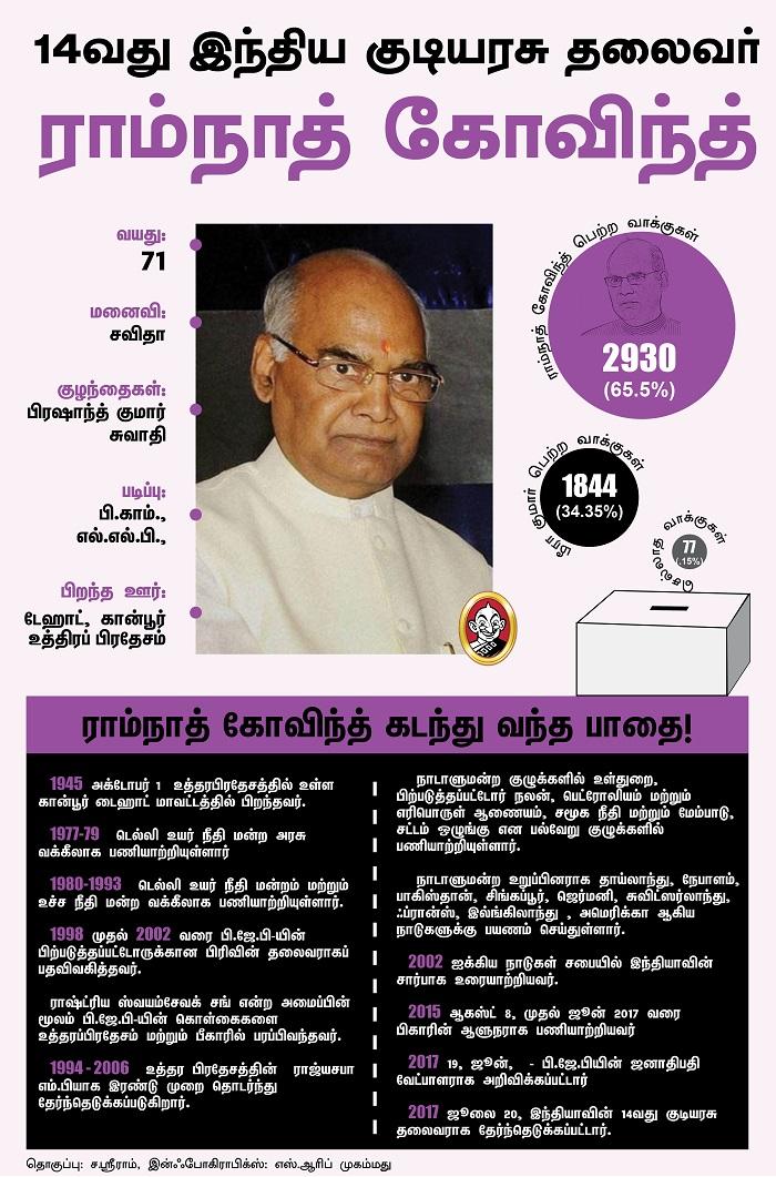 இந்திய குடியரசு தலைவர் ராம்நாத் கோவிந்த்