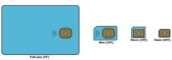 Various types of SIM Cards - சிம் கார்டு