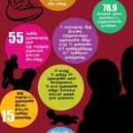 மார்ப்பகப் புற்றுநோயைத் தடுக்க தாய்ப்பால் கொடுக்க மறக்காதீங்க! #WorldBreastfeedingWeek #DataStory