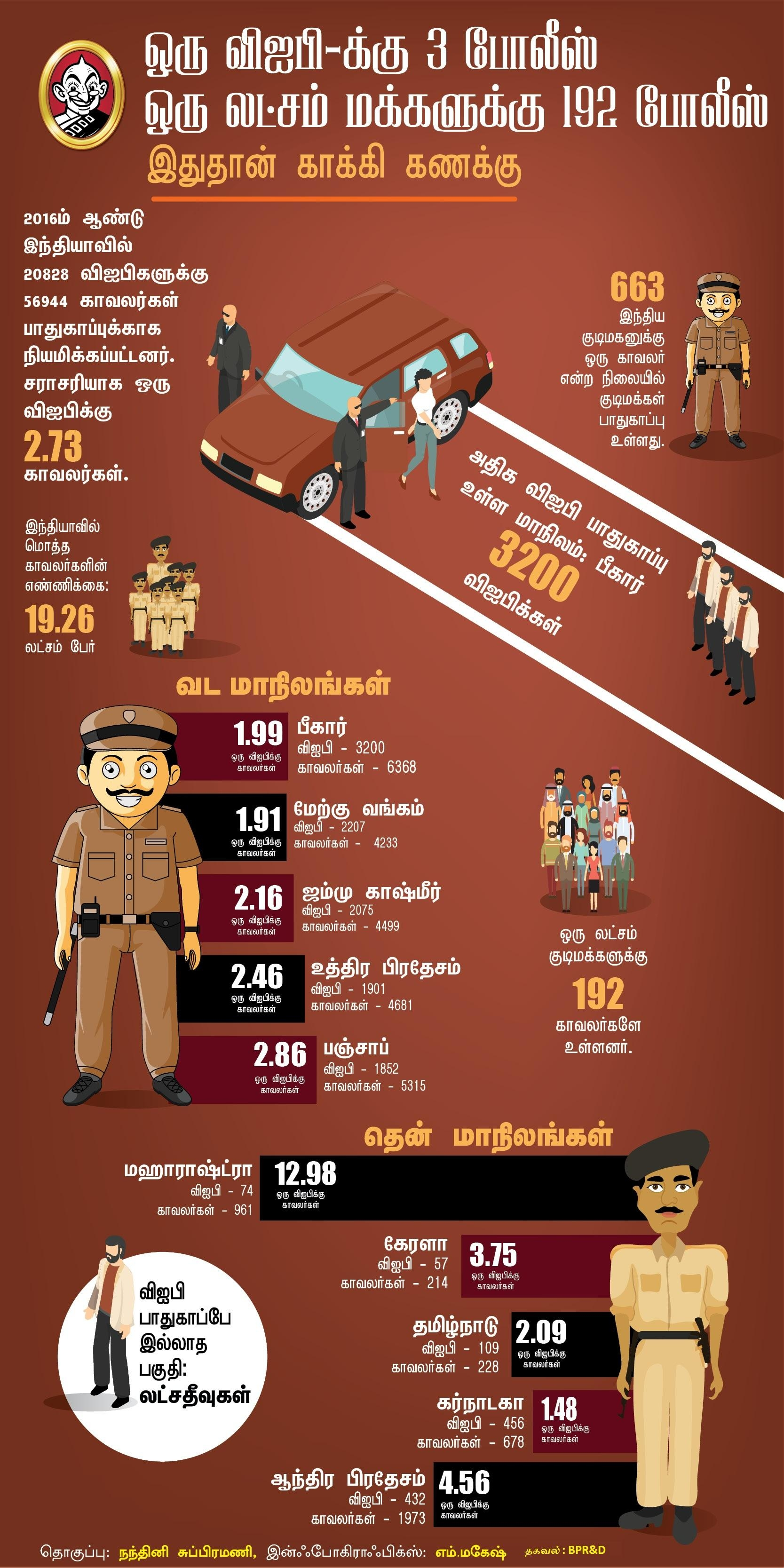 Infographics on Police