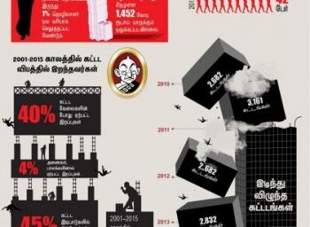 15 வருடங்களில் 38,363 பேர்.. பலிவாங்கிய தமிழக கட்டடங்கள்... #VikatanInfographics