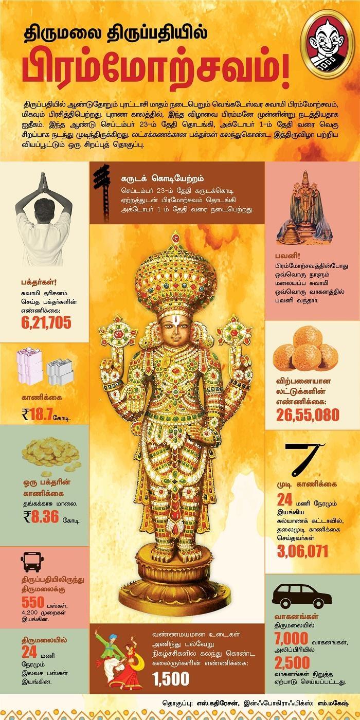 பிரமோற்சவ ஏற்பாடுகள் விவரம்