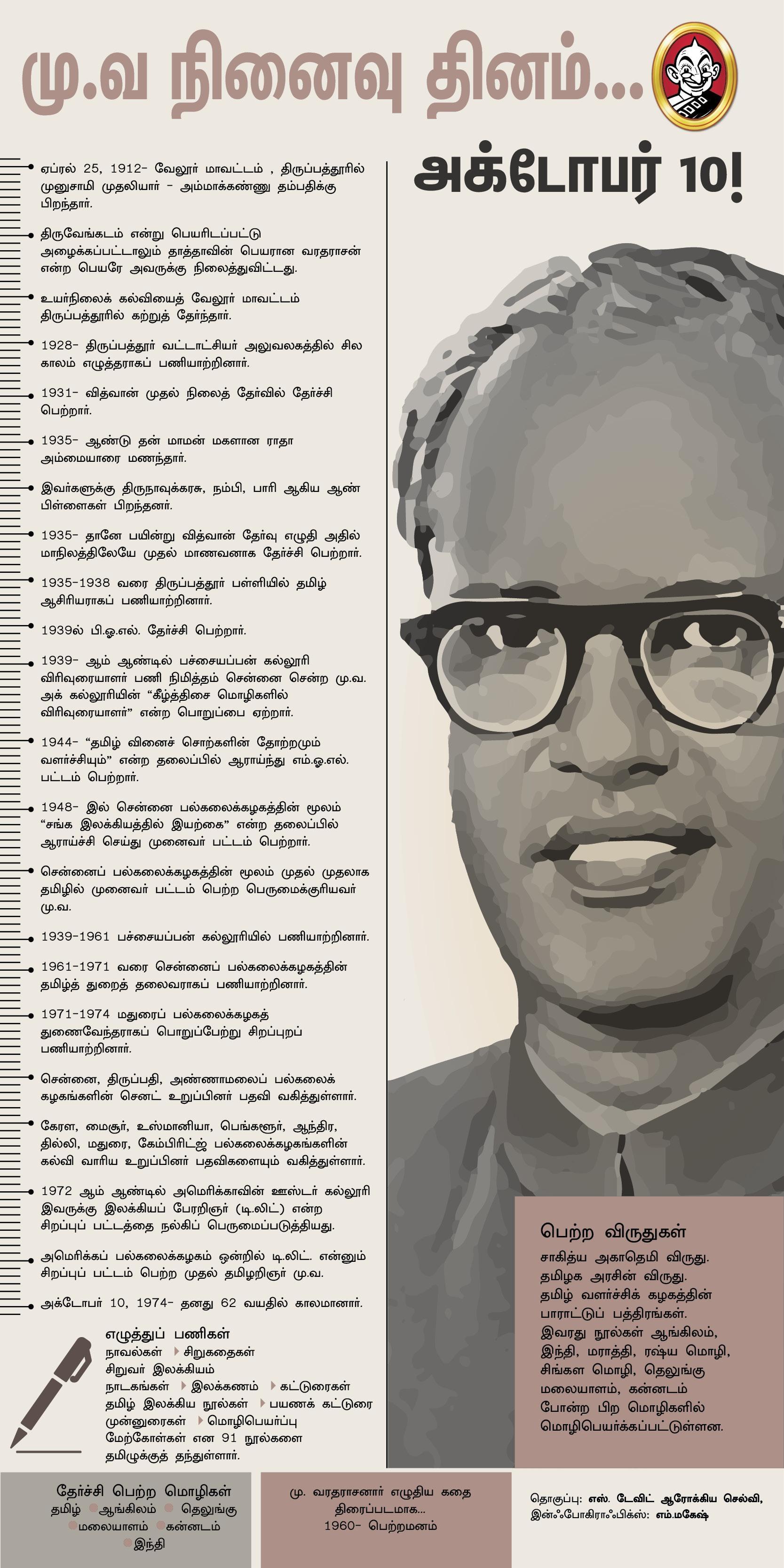 மு.வரதராசனார்