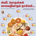 லட்டு, ஜிலேபி, ரஸகுல்லாவுக்கும் எக்ஸ்பையரி தேதி உண்டு தெரியுமா? #HealthAlert