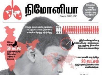 ஒவ்வொரு 2 நி்மிடத்துக்கும் 1 குழந்தையின் உயிரைப் பறிக்கும் நிமோனியா- அலர்ட் ரிப்போர்ட்! #DataStory