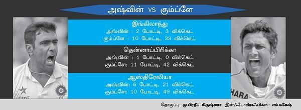 ashwin vs kumble