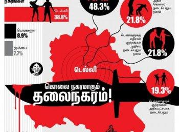 நிர்பயாவுக்கு பின்னும் திருந்தாத டெல்லி -  கொலைநகரமாகும் தலைநகரம் #DataStory