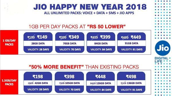 Jio Happy New Year 2018 Offer