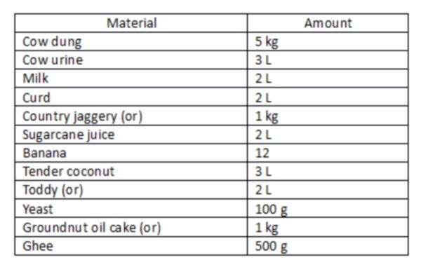 Material and amount