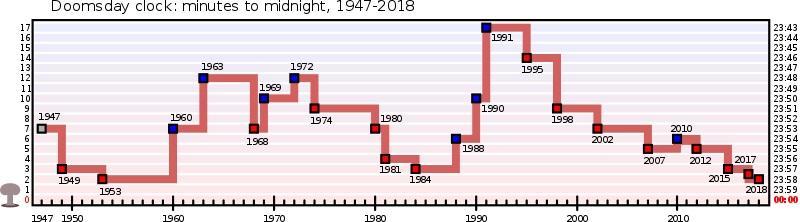 1947-2018 வரை கடிகாரம் காட்டிய நேரங்கள்