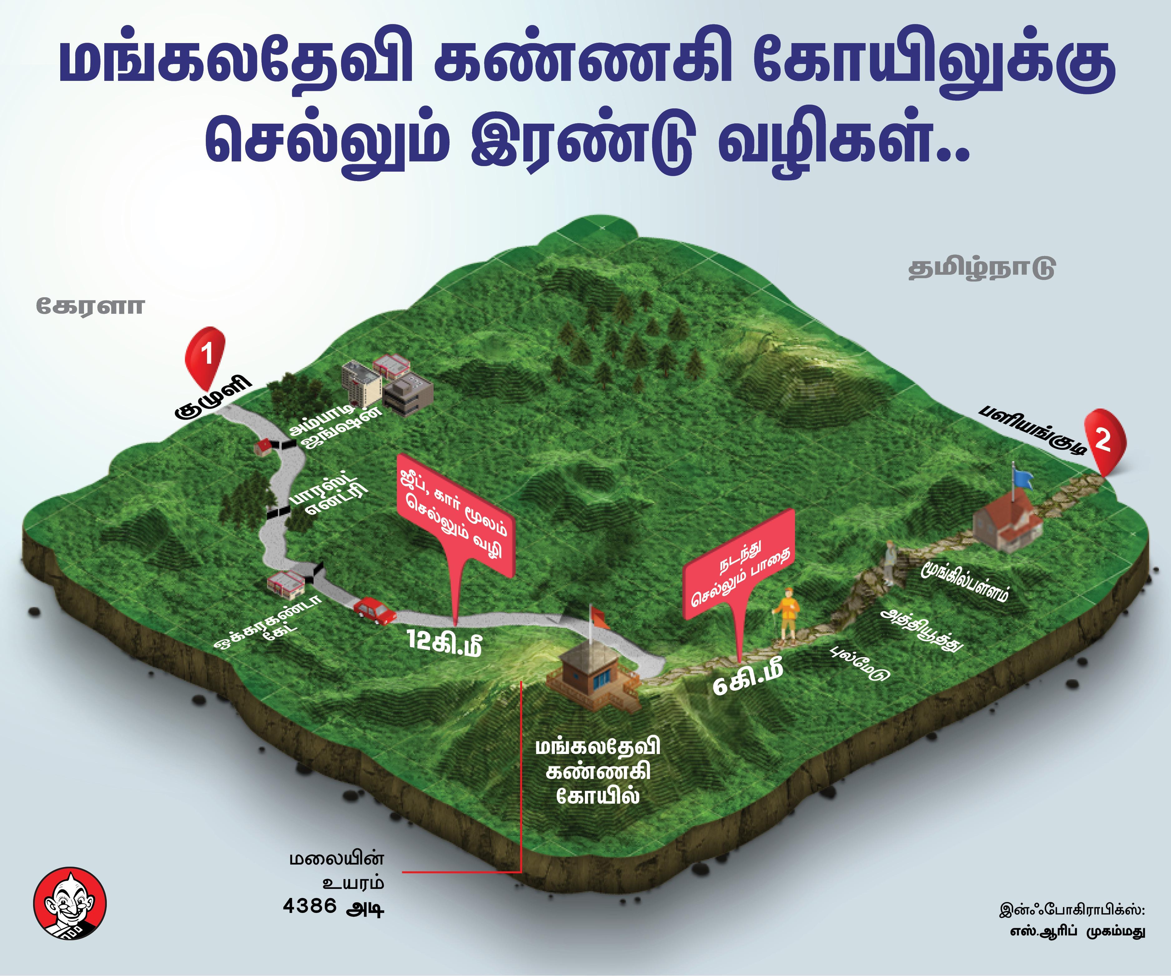 கண்ணகி கோயில் Infographics