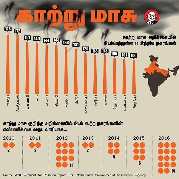 'சீனா திருந்தியாச்சு... இந்தியா மோசமாச்சு..!' - #WHO ரிப்போர்ட் சொல்லும் சோகச் செய்தி