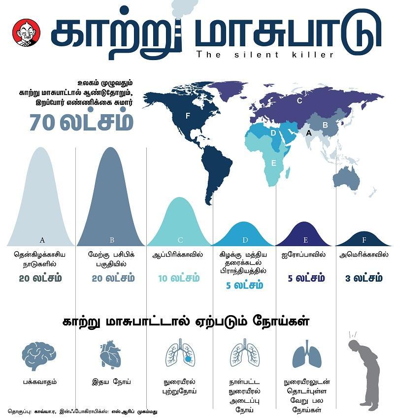 உலக சுகாதார நிறுவனம் தரும் புள்ளி விவரம்
