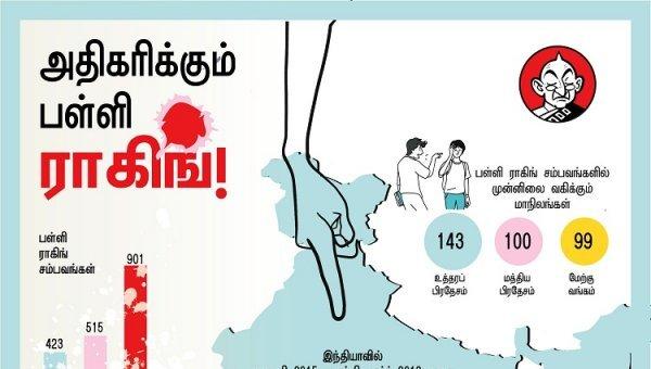 இந்தியாவில் அதிகரிக்கும் பள்ளி ராகிங்... தடுப்பது எப்படி? #VikatanInfographics