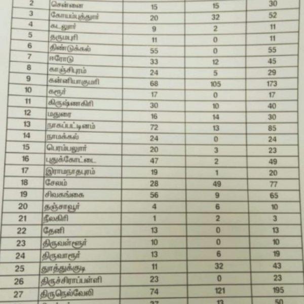 தமிழக அரசுப் பள்ளிகளில் படித்த 1,337 பேர் நீட் தேர்வில் தேர்ச்சி!