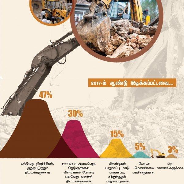 நகரமயமாதல்... வெளியேற்றப்படும் மக்கள்... 'காலா' பேசும் அரசியலின் நிஜப் பக்கம்! #VikatanInfographics