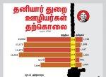 தமிழ்நாட்டில் 6 வருடங்களில் 8 ஆயிரம் ஐ.டி ஊழியர்கள் தற்கொலை... காரணமும் தீர்வும்! #DataStory