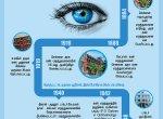 உலகின் இரண்டாவது கண் மருத்துவமனை எழும்பூர் அரசு கண் மருத்துவமனைக்கு வயது 200 #DataStory