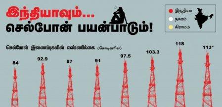 43,000 கிராமங்கள்... நக்சலைட் பிரச்னை... இணையத்தால் இணைக்கப்படாத இந்தியா! #VikatanInfographics