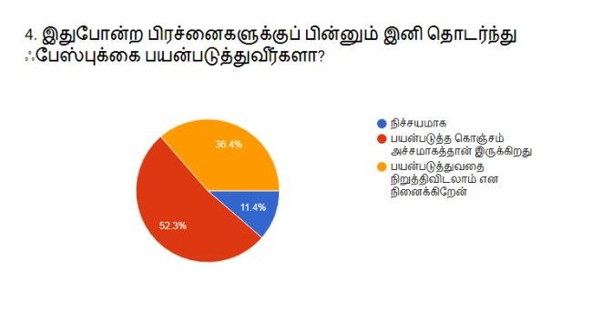 Facebook survey Result
