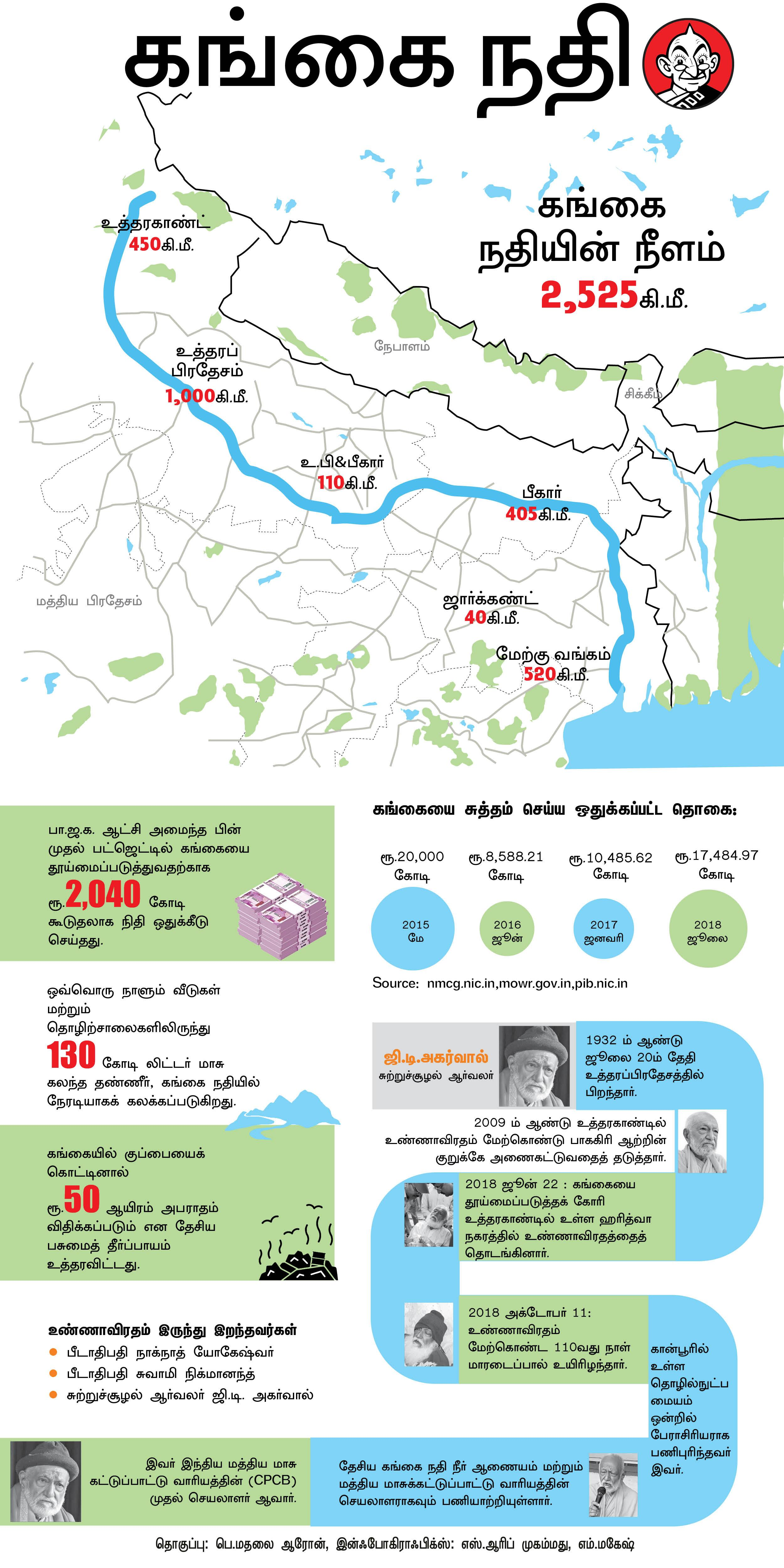 Ganges Pollution Infography