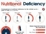 Nutritional deficiency – the vulnerable children of Tamil Nadu!