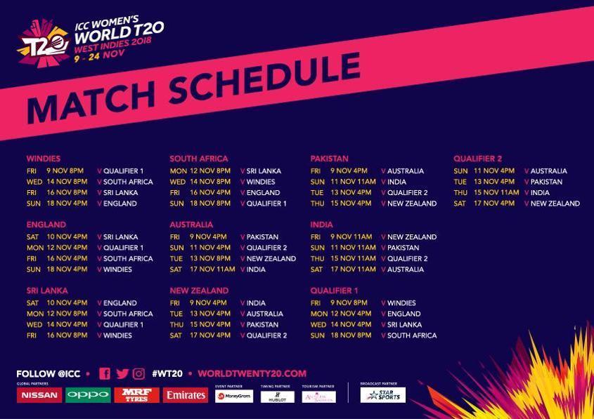 இந்திய மகளிர் அணி - டி-20 உலகக் கோப்பை